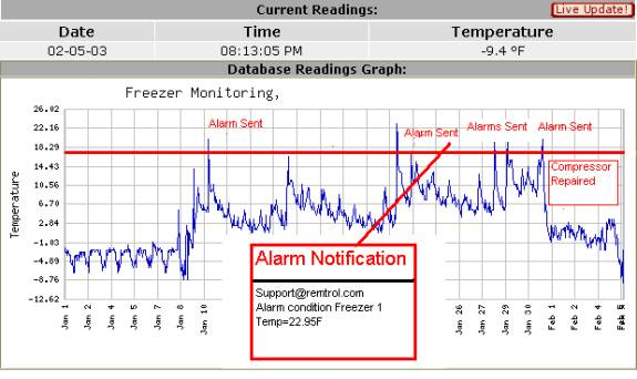 Freezer Monitoring Graph